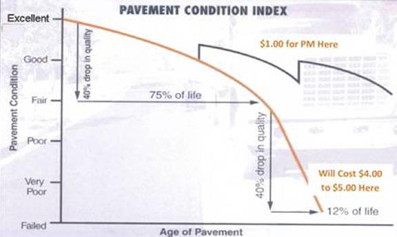 Managing-pave